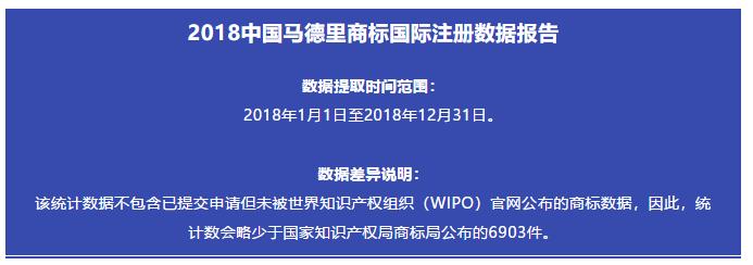 刚刚发布!2018中国马德里商标国际注册数据报告