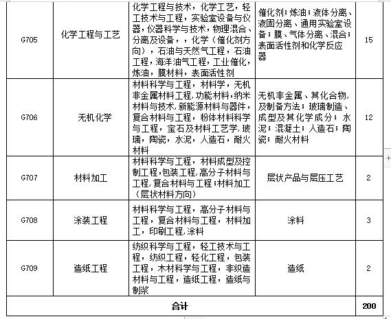 招聘专利审查员2610名!2020年国知局专利审查协作中心招聘计划!