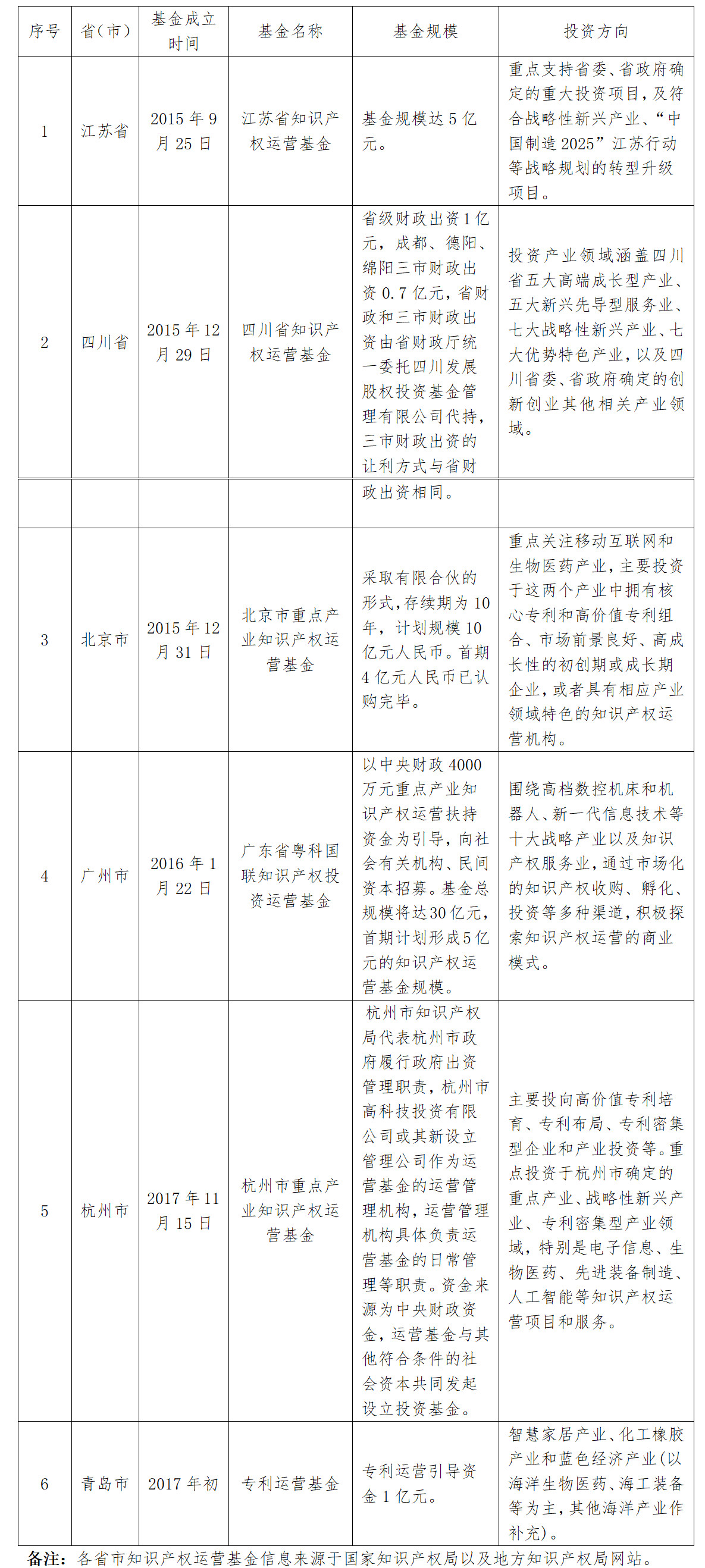 首期规模2.1亿元!《深圳市知识产权运营基金管理办法(征求意见稿)》全文