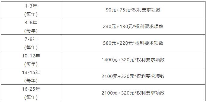 节省官费之各国专利超项费篇