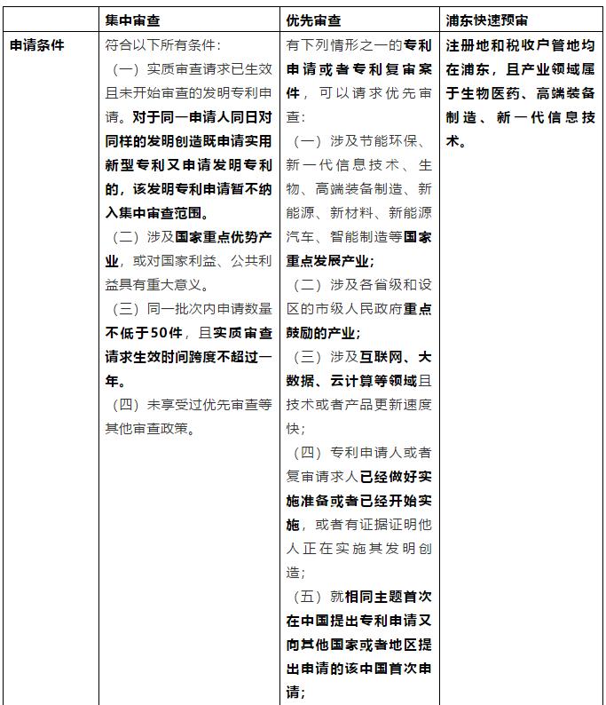 从《专利申请集中审查管理办法(试行)》简析我国专利加快审查制度