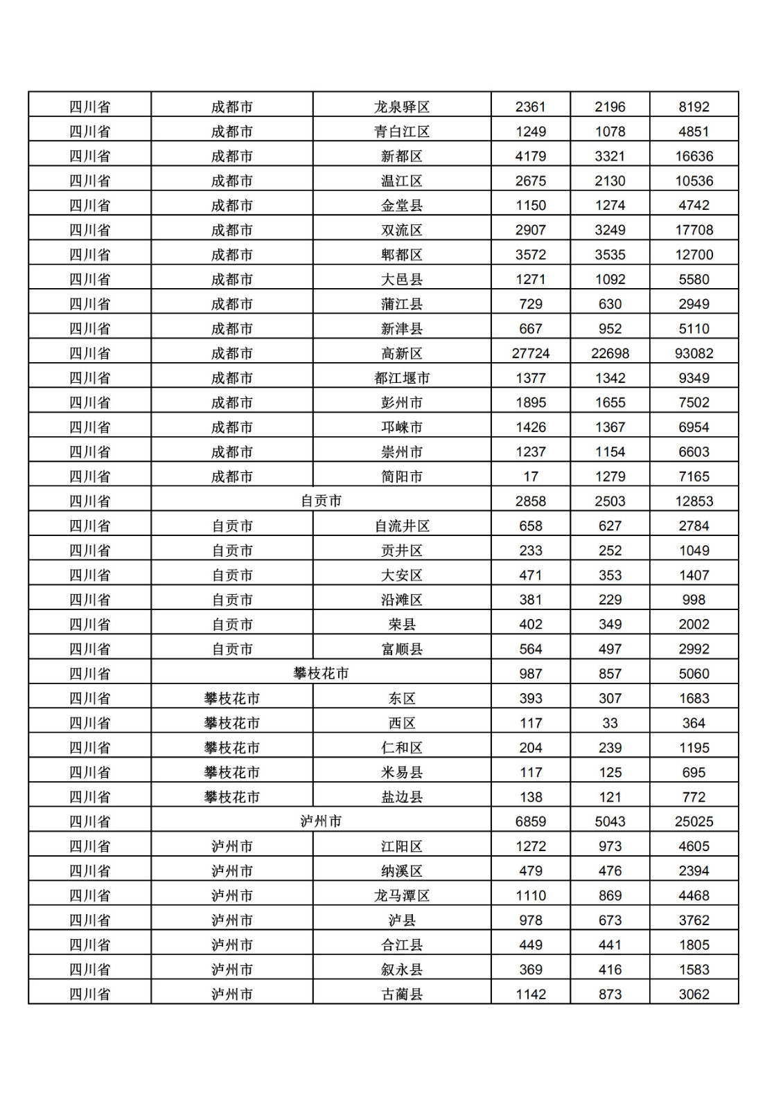 2019年三季度全国省市县商标主要统计数据(全文)