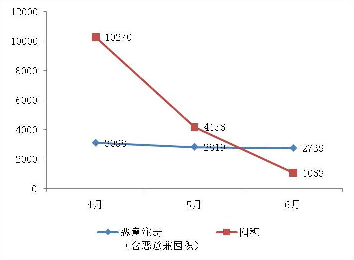 2019年上半年商標注冊工作情況分析(全文)