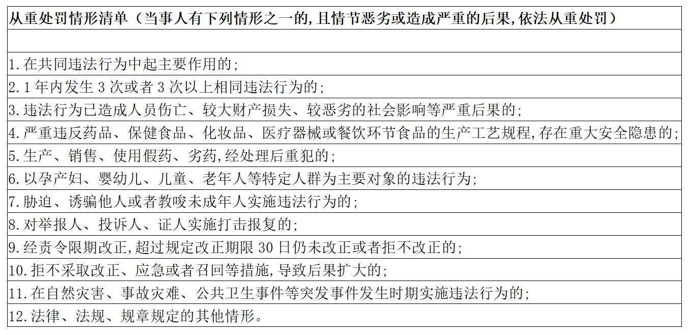 深圳这三种轻微违法的知识产权行为将不予处罚