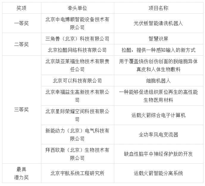 """""""2019中国·海淀高价值专利培育大赛""""决赛暨高端论坛成功举办"""