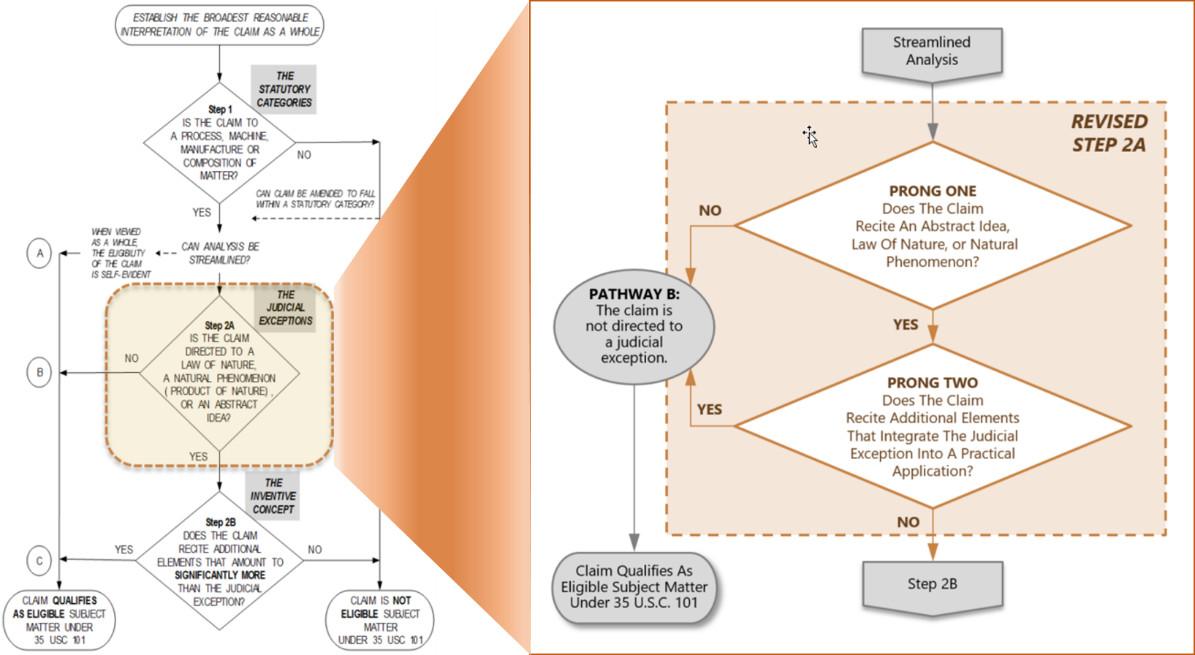 USPTO又给专利客体适格性指南打了新补丁