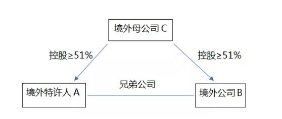 从商业特许经营备案角度分析境外企业如何在中国境内开展特许经营