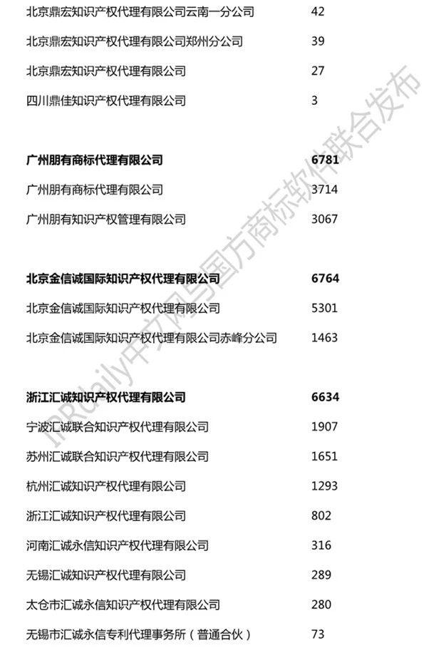 2019年全国商标代理机构申请量榜单(TOP100)
