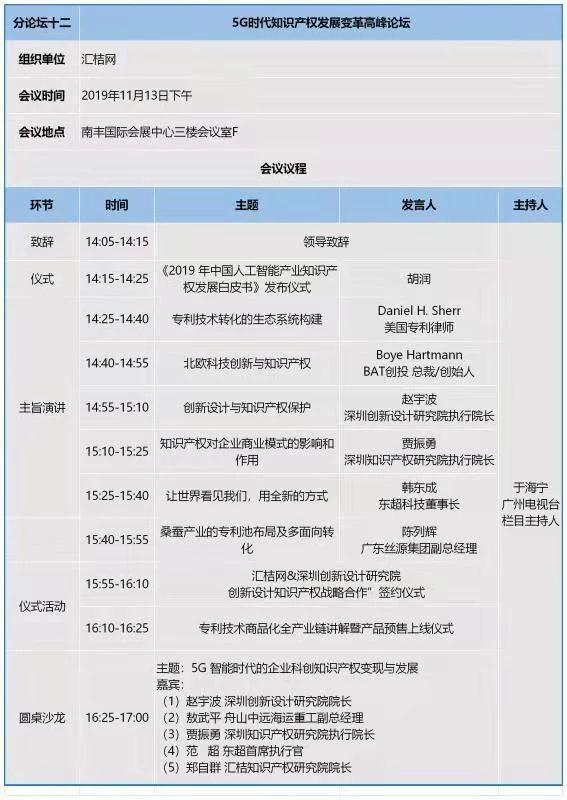 知交会:知识产权珠江论坛分论坛第三波预告