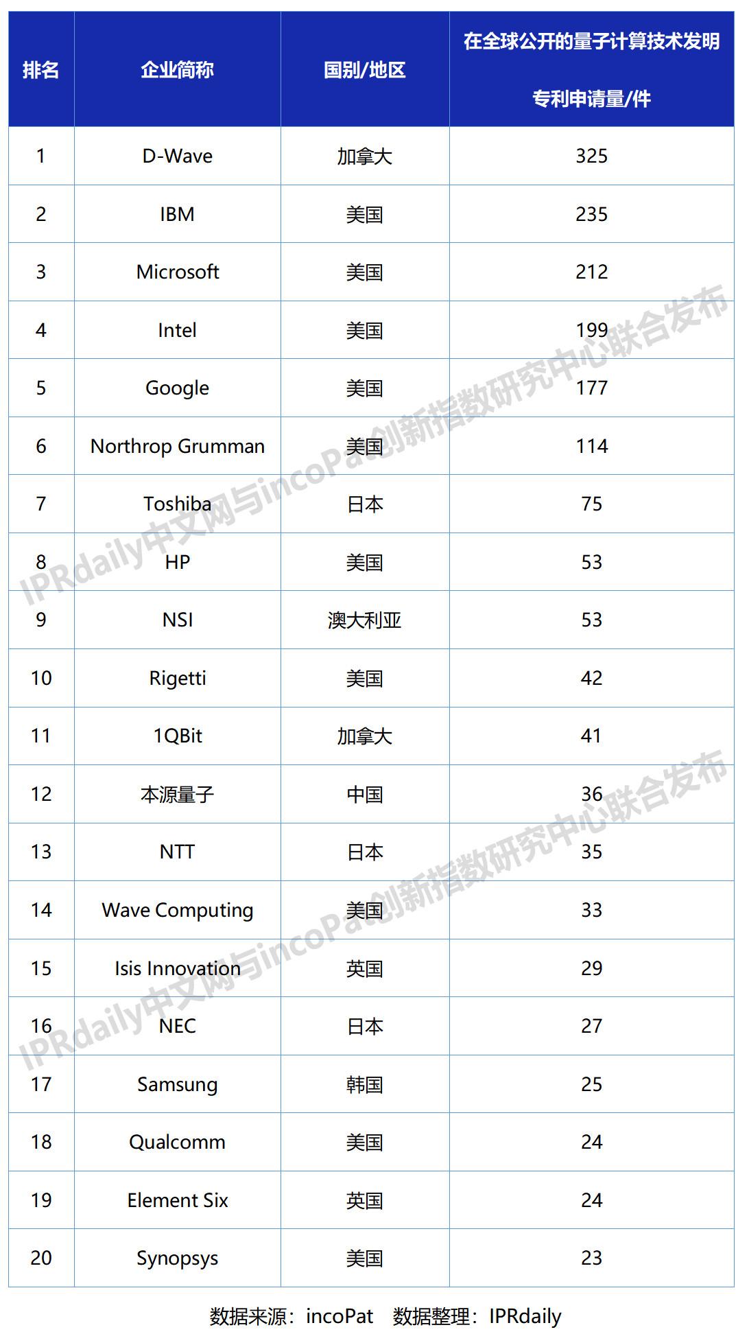 全球量子计算技术发明专利排行榜(TOP20)