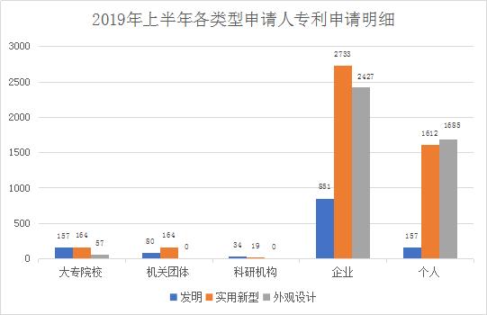 广州市白云区2019年上半年专利数据分析报告