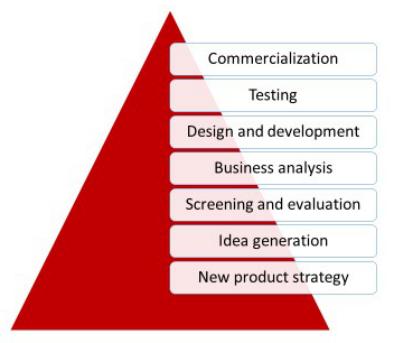新兴企业进入全球市场的 10 条知识产权尽职调查指导意见