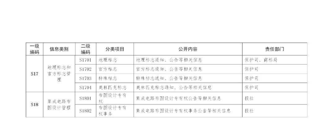 国家知识产权局政府信息公开实施办法(修订)全文