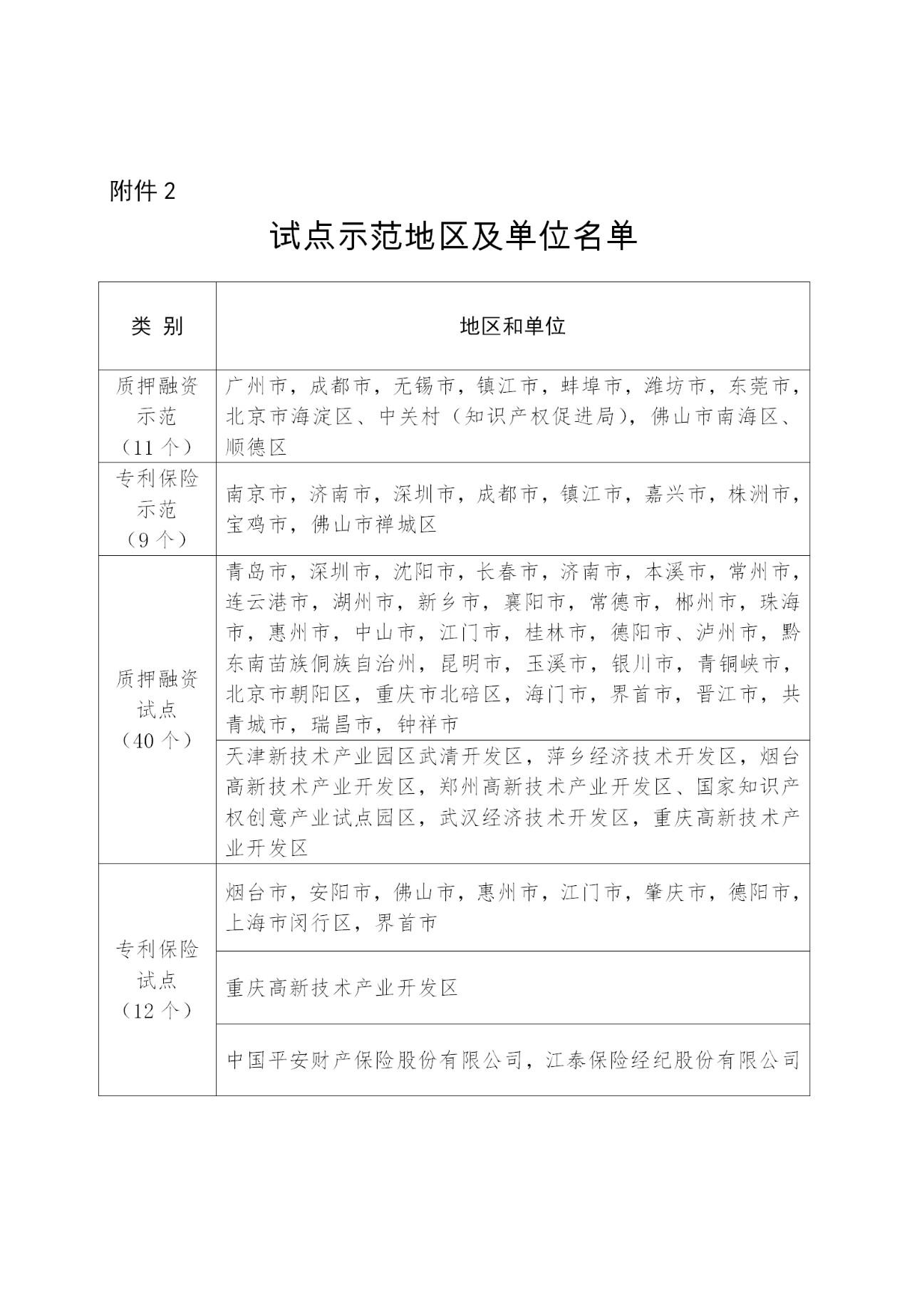 刚刚!国知局发布做好专利质押融资及专利保险试点示范工作总结(通知)