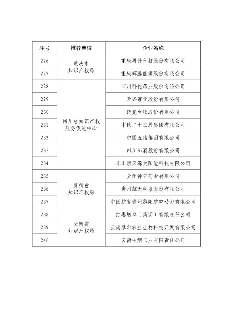 刚刚!国知局公布2019年度国家知识产权优势示范企业评审和复验结果