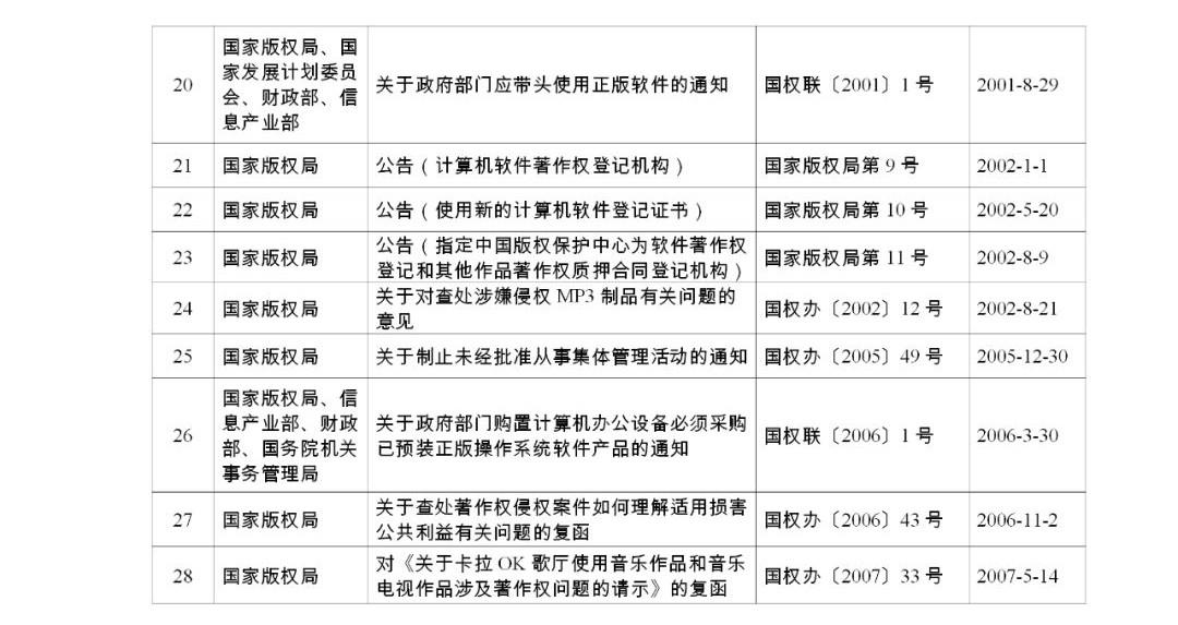#晨报#《关于强化知识产权保护的意见》文件单行本,即日起在全国新华书店发行;国家版权局关于公布继续有效的规范性文件目录的公告