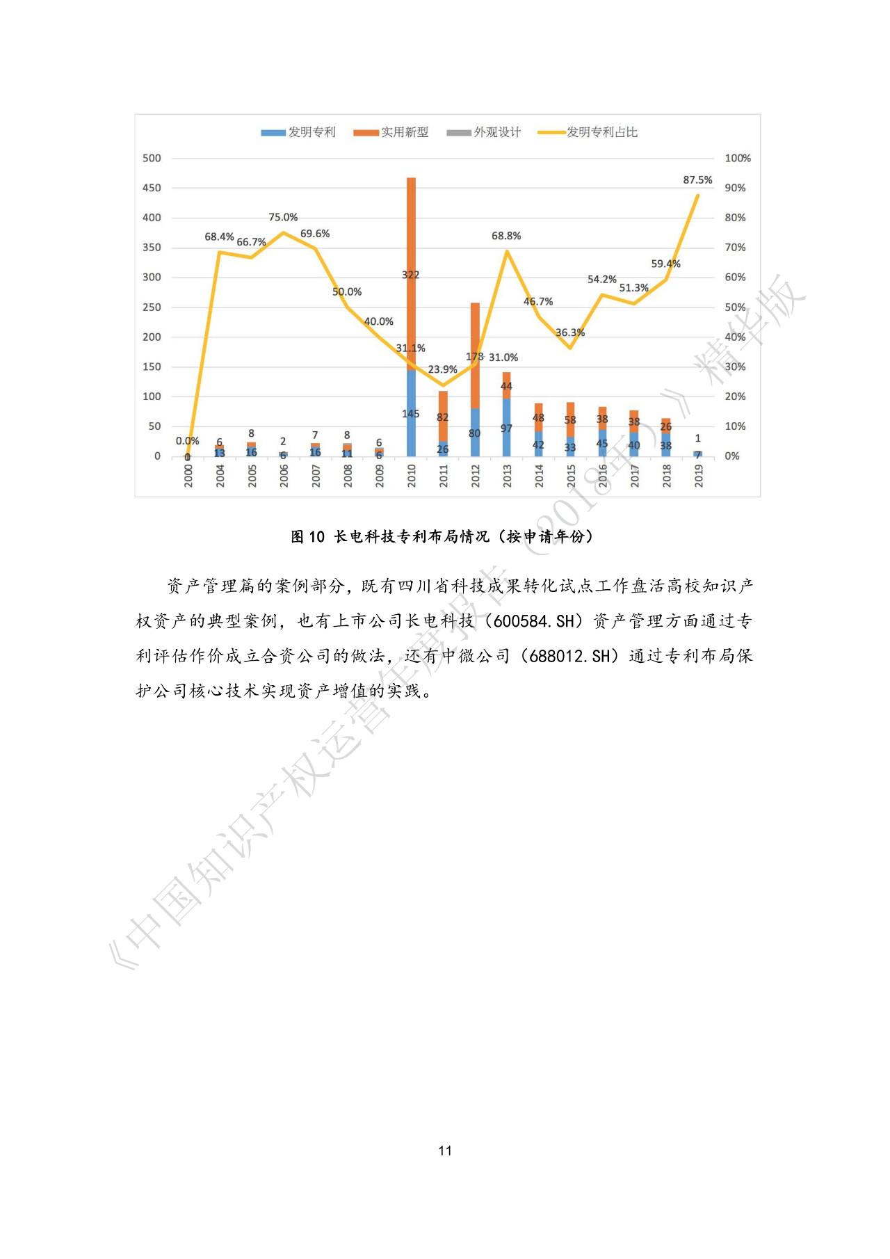 刚刚!《中国知识产权运营年度报告(2018)》精华版全文发布