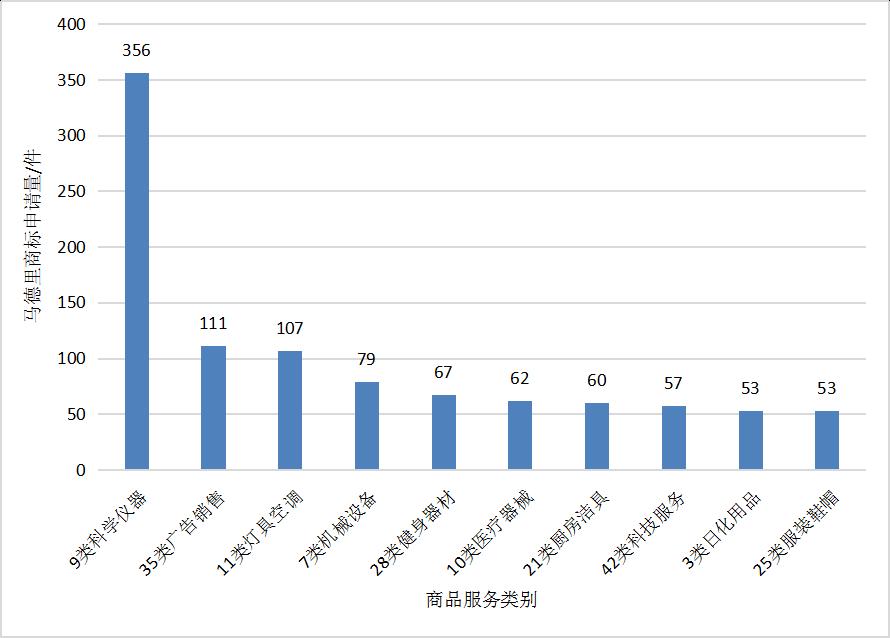 2018广东省马德里商标国际注册数据报告