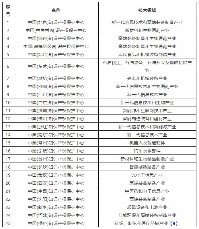 浅谈发明专利在中国加快审查的程序