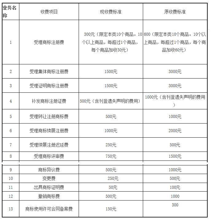 从2017到2019,中国的知识产权行业变了
