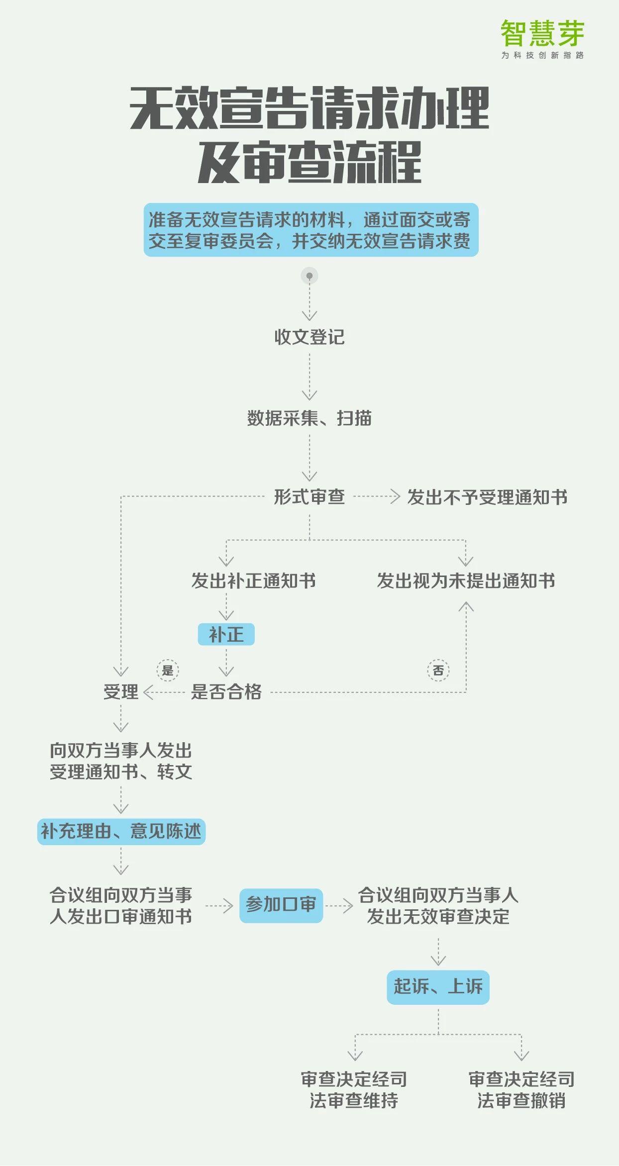 一张图读懂8大专利流程指南:PCT申请、复审程序审查…
