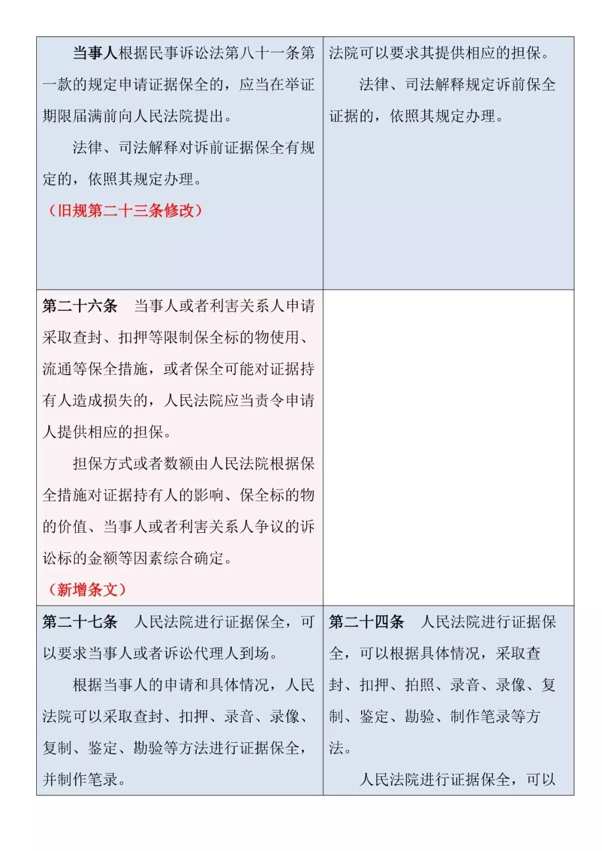 新旧对照 | 《最高人民法院关于民事诉讼证据的若干规定》