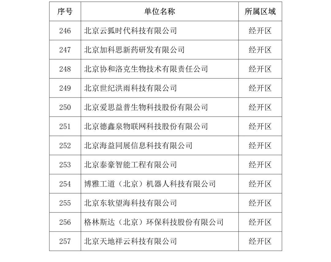 刚刚!2019年度北京市知识产权试点示范单位名单公布(313家)