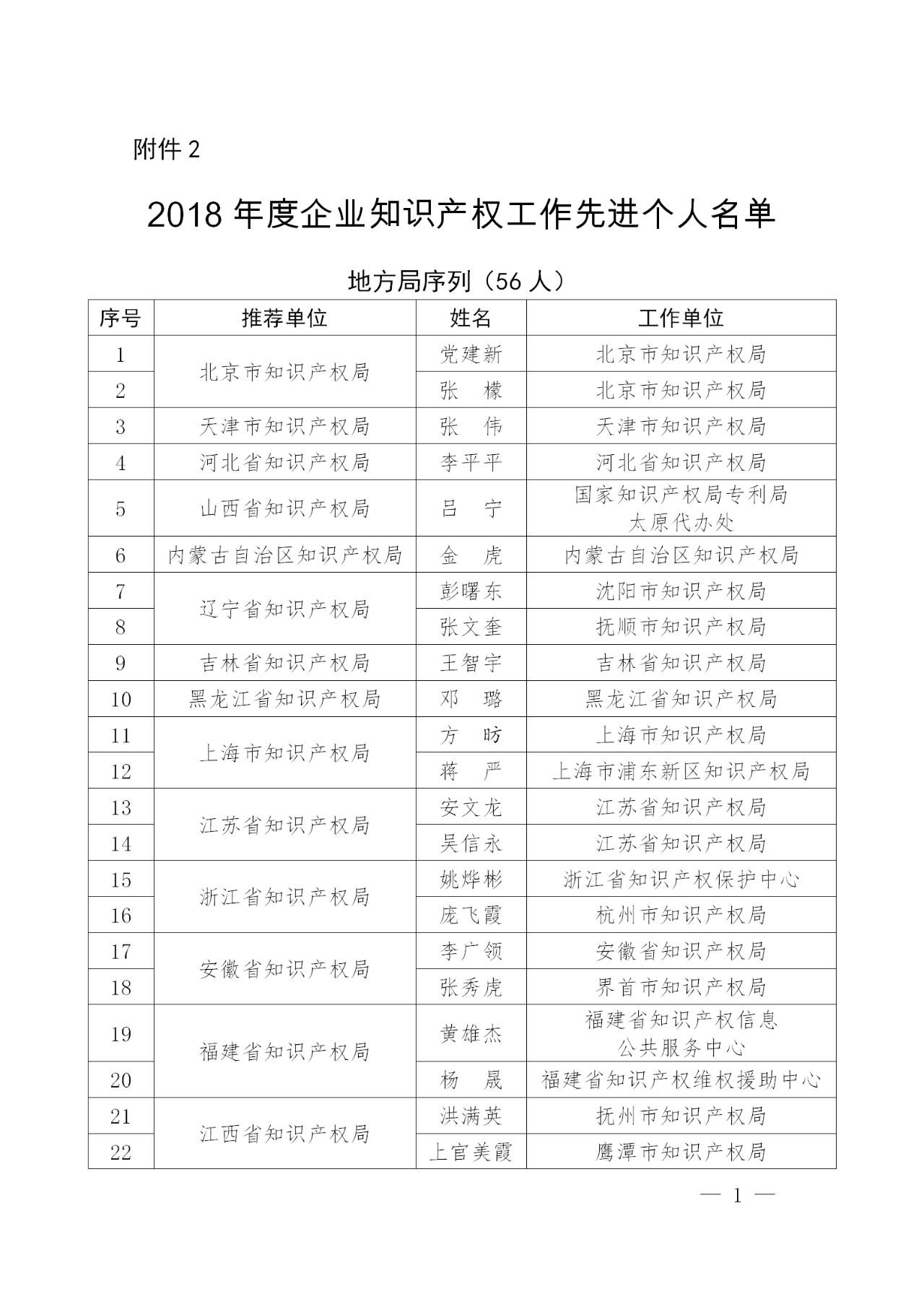 刚刚!国知局发布2018年企业知识产权工作先进集体及个人名单