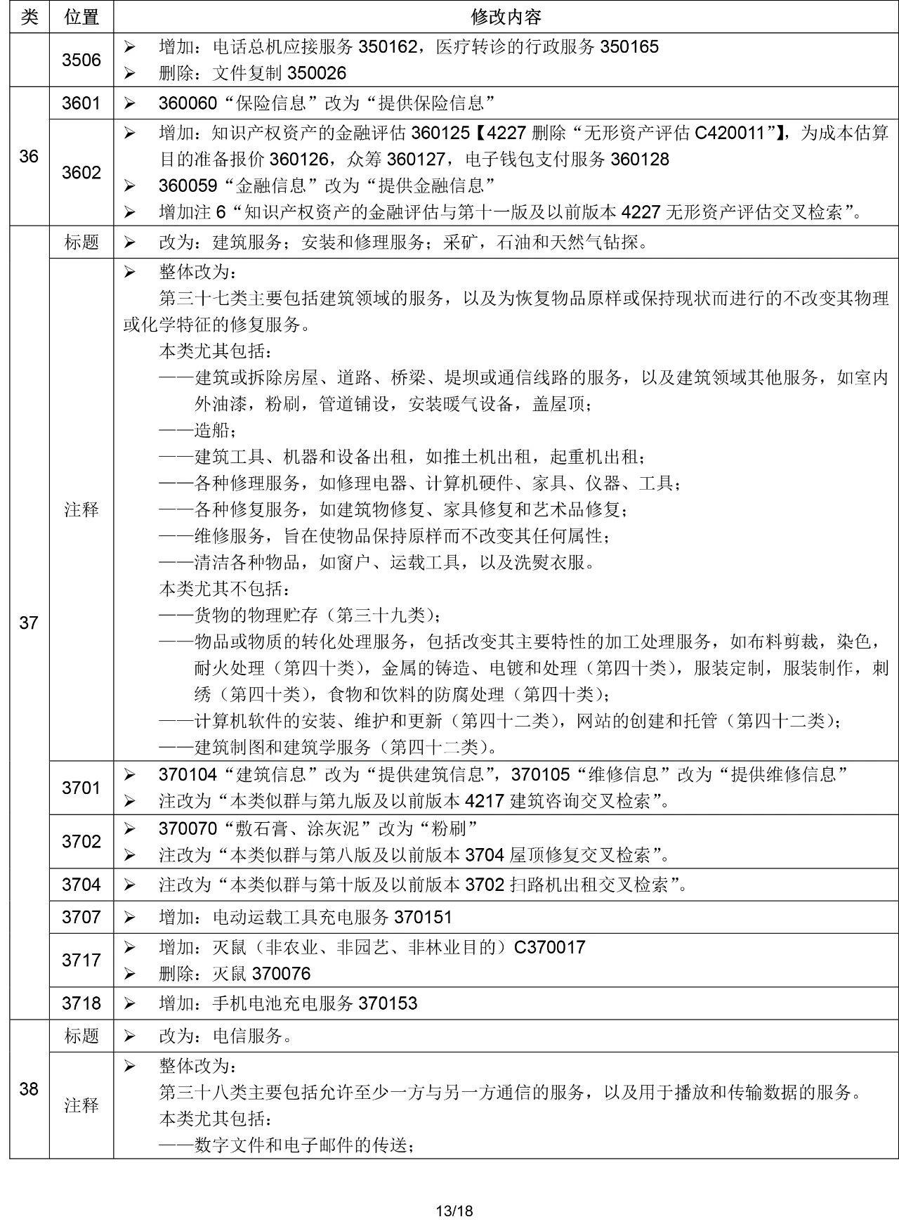 """2020.1.1起!""""尼斯分类第十一版2020文本""""正式启用(通知)"""