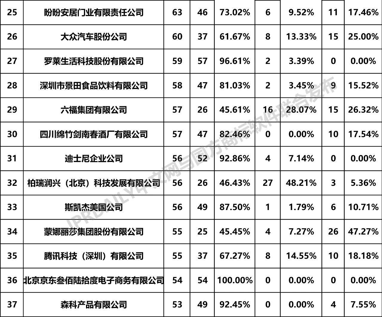 2019年全国商标无效宣告请求案件「申请人」排行榜(TOP100)