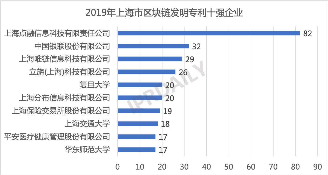 2019年中国城市区块链发明专利排行榜(TOP30) 