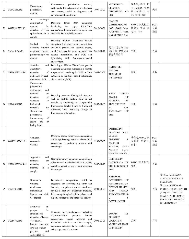 冠状病毒检测试剂及方法相关专利信息