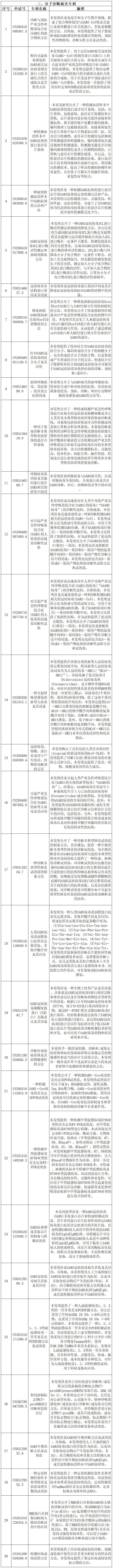 抗击新型冠状病毒肺炎专利资源遴选(六)--诊断/检测专利