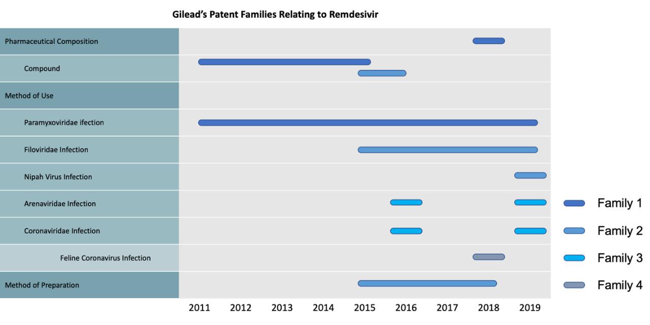 从吉利德专利布局解读其瑞德西韦之产品布局