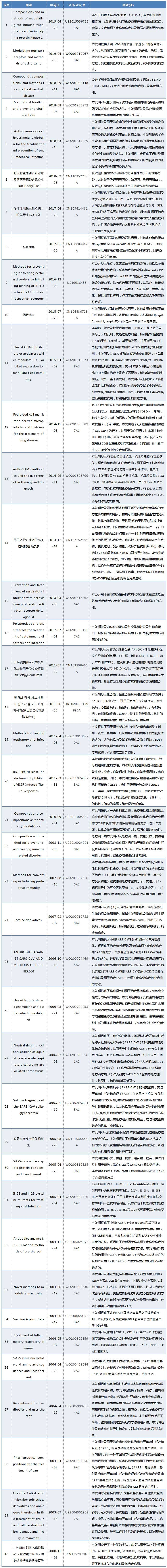 新冠肺炎专利分析遴选:专利检索发现——治疗新冠肺炎的方法