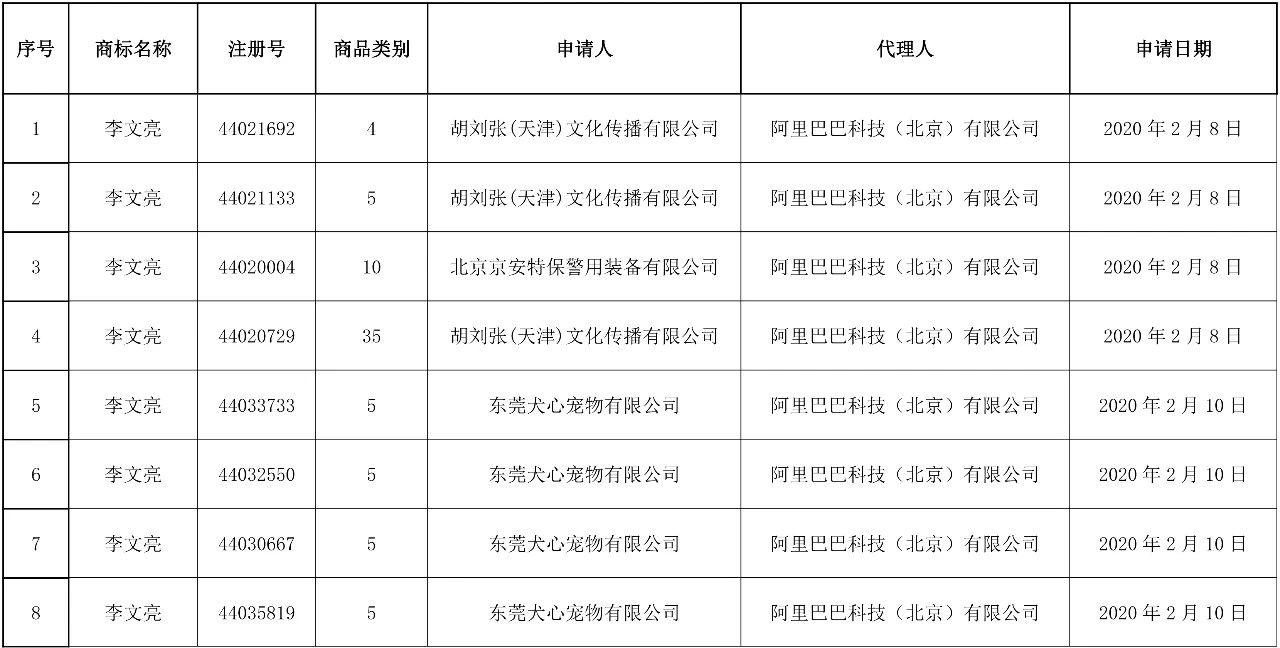 """37件""""李文亮""""商标被依法驳回!申请人和代理机构曝光"""