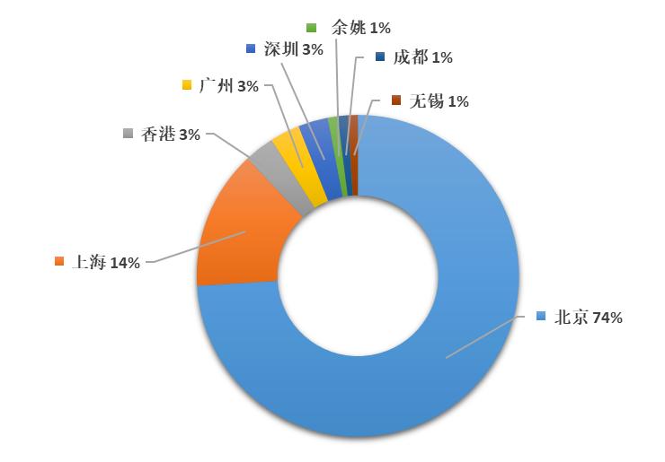 2019年全国代理机构「PCT中国国家阶段」涉外代理专利排行榜(TOP100)
