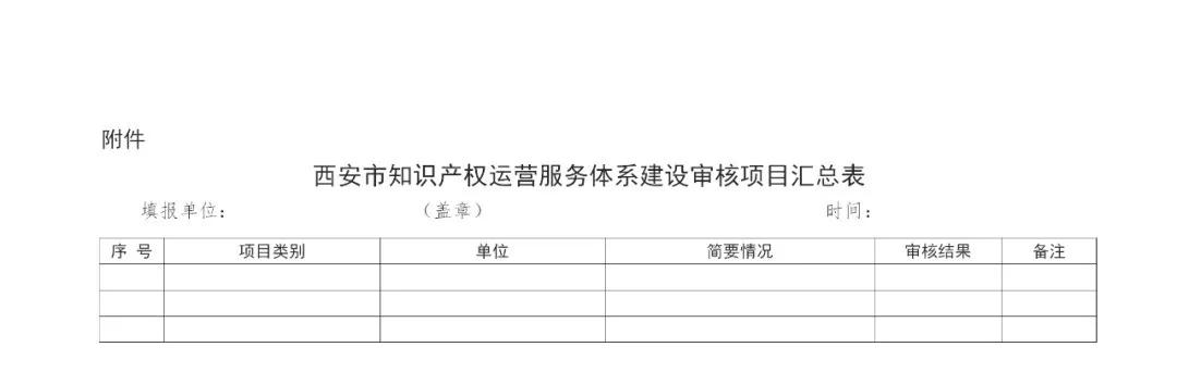 最高补助1000万!西安开始征集知识产权运营服务体系建设项目