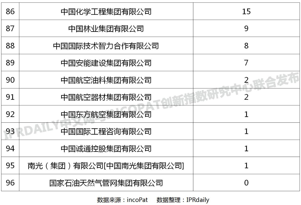 96家中央企业「有效发明专利」排行榜