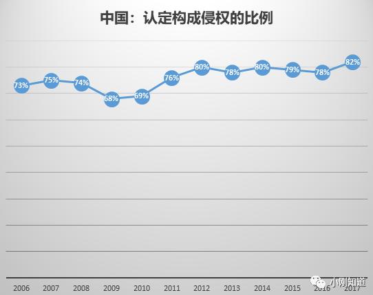 驳《2019年中国WTO合规报告》对中国知识产权的负面评价