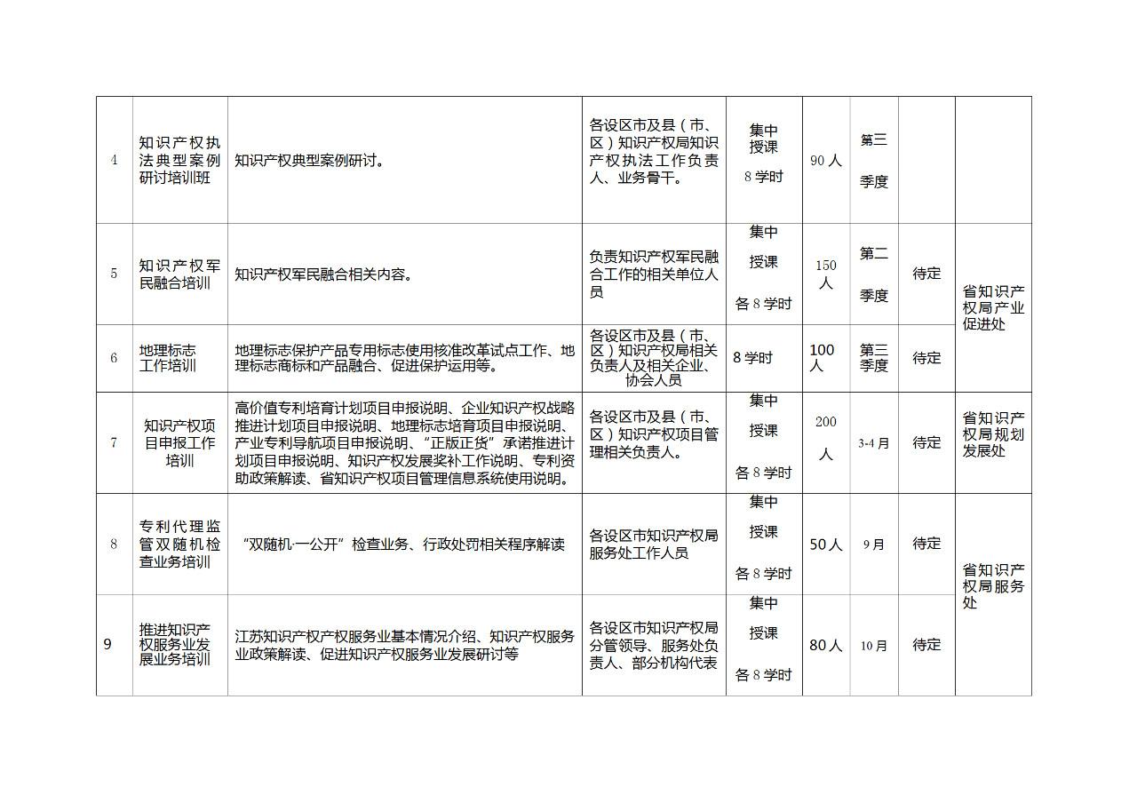 江苏:将知识产权专业初级、中级和高级职称纳入国家统一考试