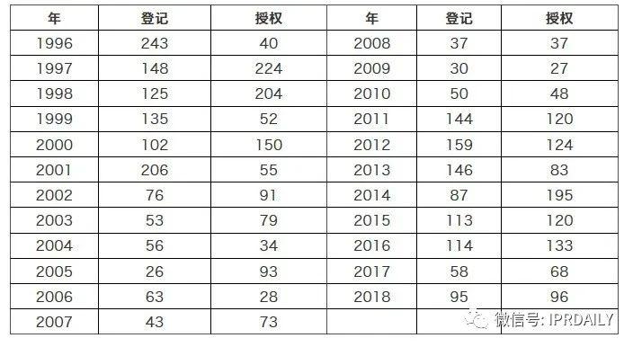 浅析集成电路布图设计在中国知识产权发展中对芯片设计企业的重要性