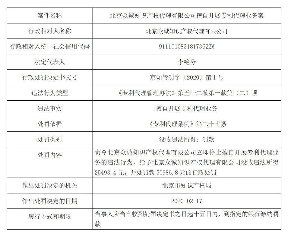 合计罚款10万多元!北京广东处罚擅自开展专利代理业务机构!