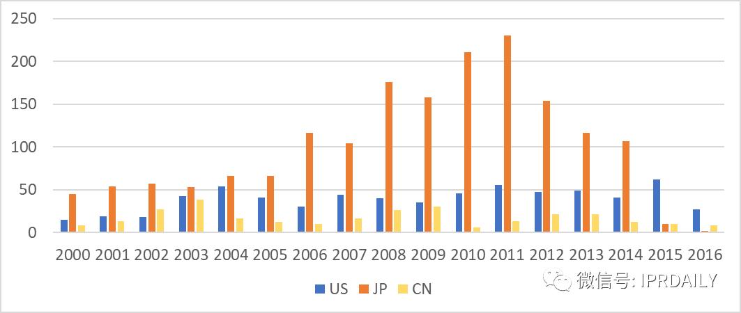 东芝内存专利在区域布局上的不足——铠侠公司的专利布局分析(一)