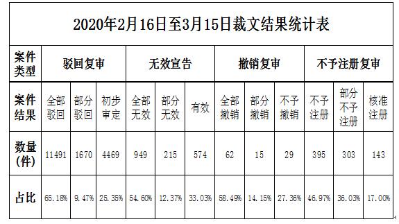 2020年第3期商标评审案件审理情况月报(全文)