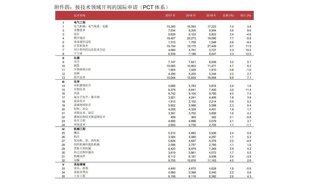 58990件!2019年中国PCT国际专利申请量超过美国,跃居世界第一