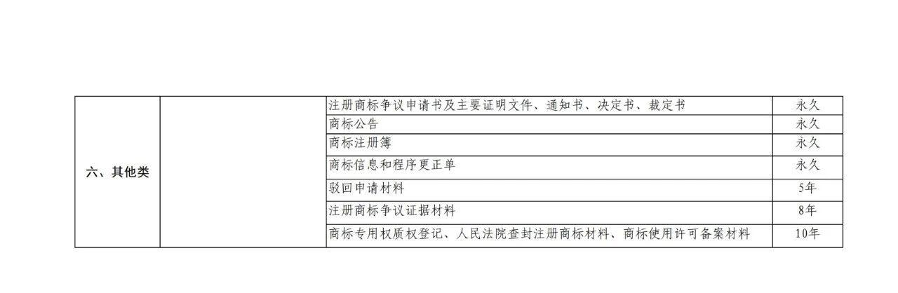 国知局:商标档案管理办法(征求意见稿)全文发布