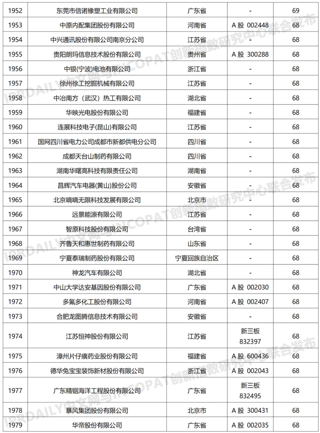 科创属性有效发明专利50项以上入榜企业名单