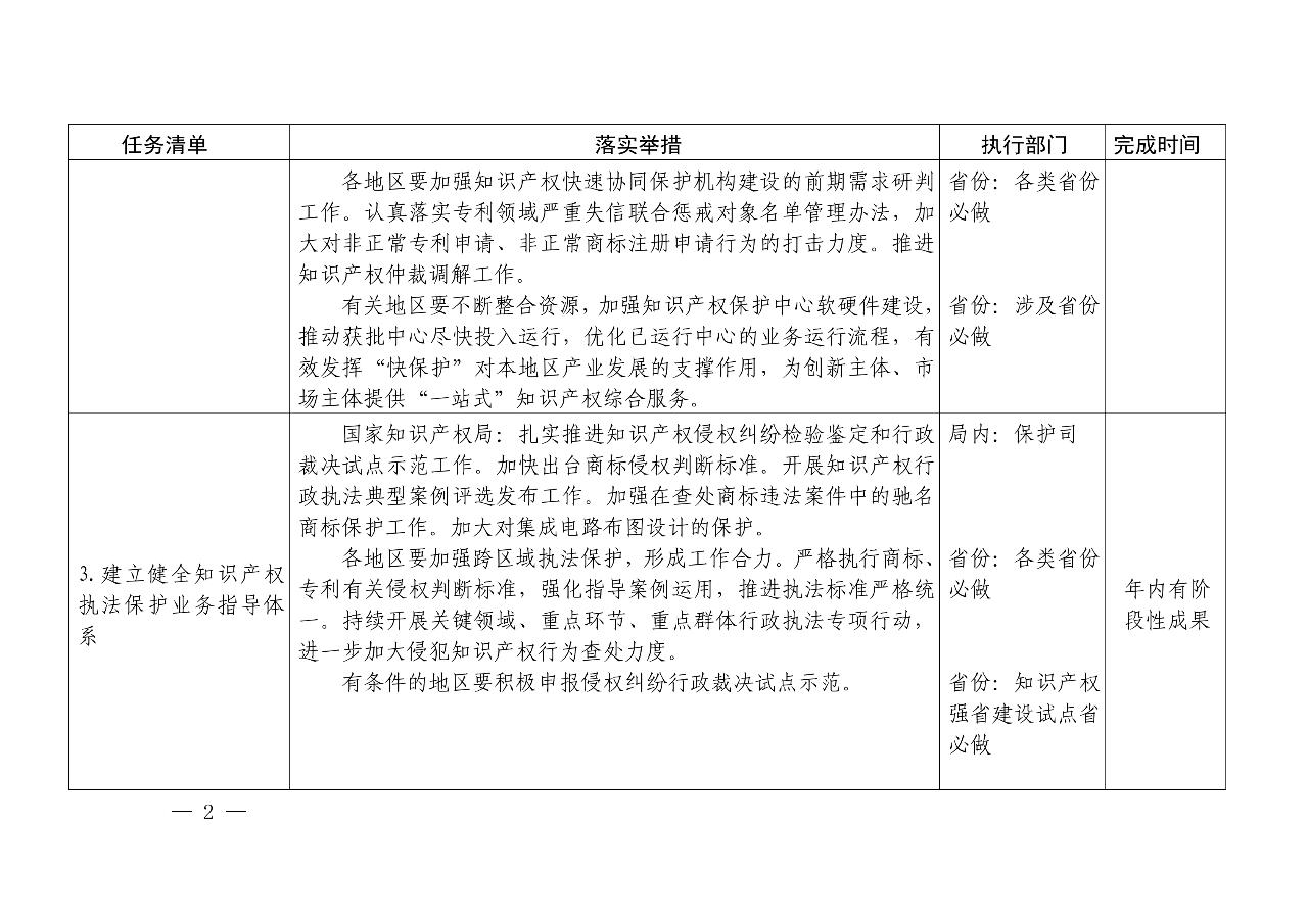 国知局:《推动知识产权高质量发展年度工作指引(2020)》全文