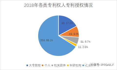 广州市白云区2019年专利数据分析报告